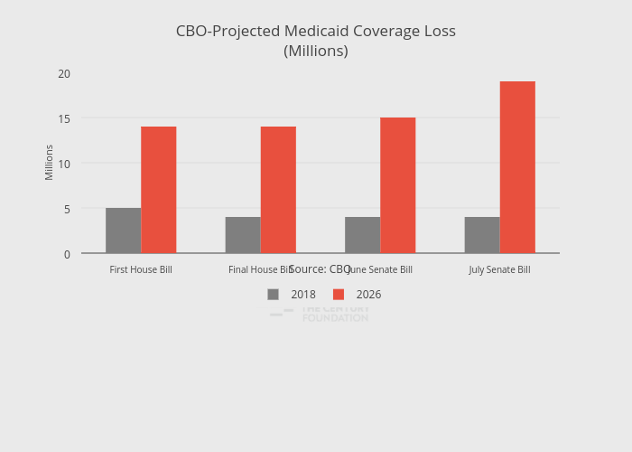 CBO-Projected Medicaid Coverage Loss(Millions) | bar chart made by Thecenturyfoundation | plotly