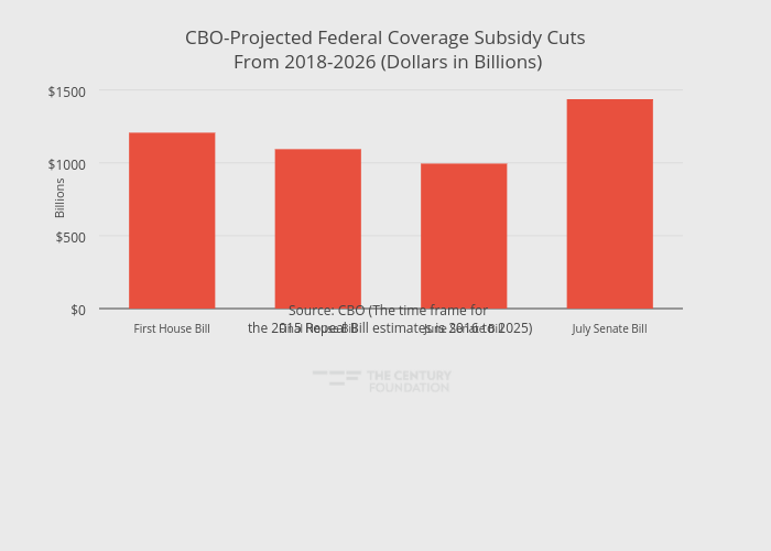 CBO-Projected Federal Coverage Subsidy Cuts From 2018-2026 (Dollars in Billions) | bar chart made by Thecenturyfoundation | plotly