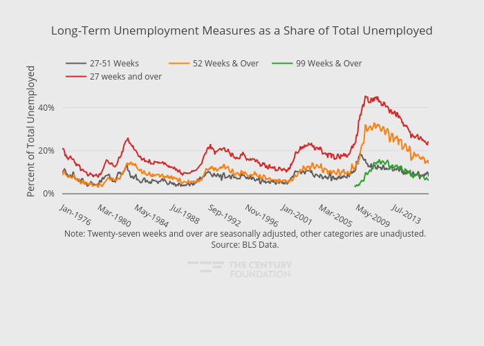 Long-Term Unemployment Measures as a Share of Total Unemployed | line chart made by Thecenturyfoundation | plotly