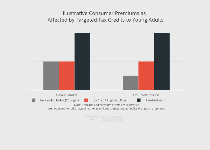 Illustrative Consumer Premiums as  Affected by Targeted Tax Credits to Young Adults   bar chart made by Thecenturyfoundation   plotly