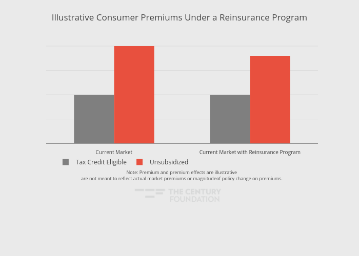 Illustrative Consumer Premiums Under a Reinsurance Program | bar chart made by Thecenturyfoundation | plotly