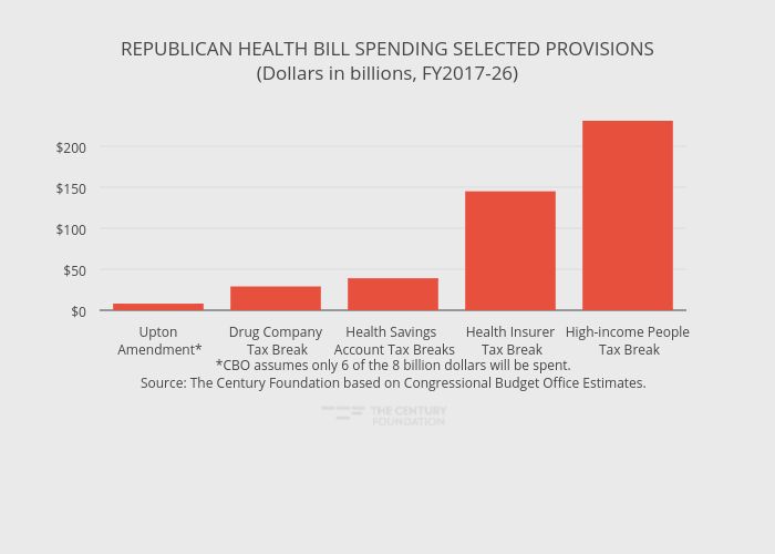 REPUBLICAN HEALTH BILL SPENDING SELECTED PROVISIONS(Dollars in billions, FY2017-26) | bar chart made by Thecenturyfoundation | plotly