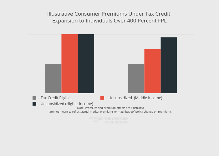 Illustrative Consumer Premiums Under Tax Credit Expansion to Individuals Over 400 Percent FPL | bar chart made by Thecenturyfoundation | plotly