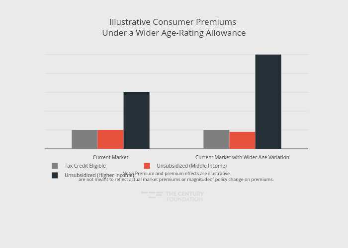 Illustrative Consumer Premiums Under a Wider Age-Rating Allowance | bar chart made by Thecenturyfoundation | plotly