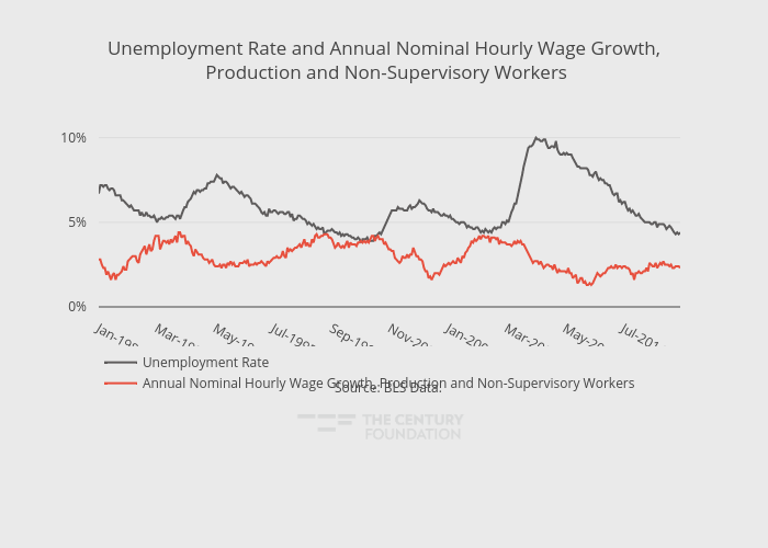 Unemployment Rate and Annual Nominal Hourly Wage Growth, Production and Non-Supervisory Workers | line chart made by Thecenturyfoundation | plotly
