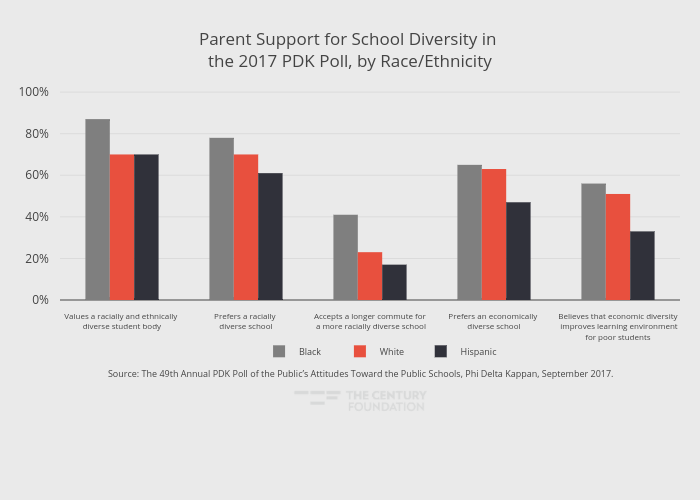 Parent Support for School Diversity in the 2017 PDK Poll, by Race/Ethnicity | bar chart made by Thecenturyfoundation | plotly