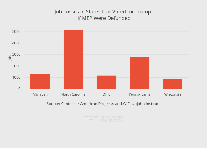 Job Losses in States that Voted for Trump  if MEP Were Defunded | bar chart made by Thecenturyfoundation | plotly