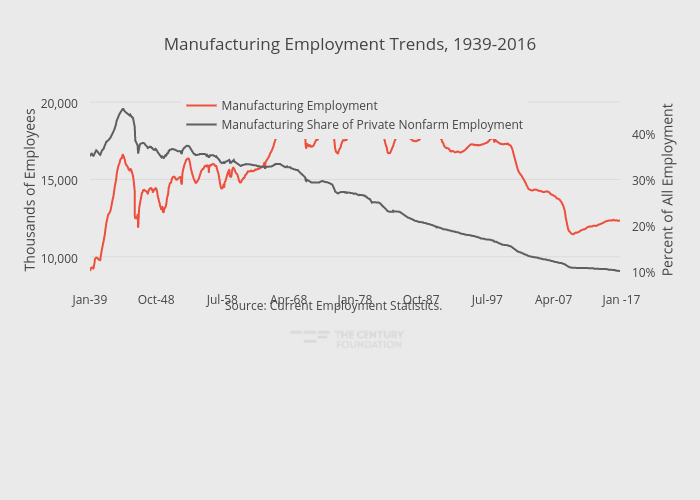 Manufacturing Employment Trends, 1939-2016 | line chart made by Thecenturyfoundation | plotly