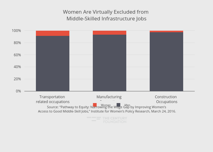 Women Are Virtually Excluded from Middle-Skilled Infrastructure Jobs | stacked bar chart made by Thecenturyfoundation | plotly