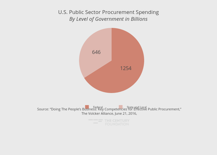 U.S. Public Sector Procurement SpendingBy Level of Government in Billions | pie made by Thecenturyfoundation | plotly