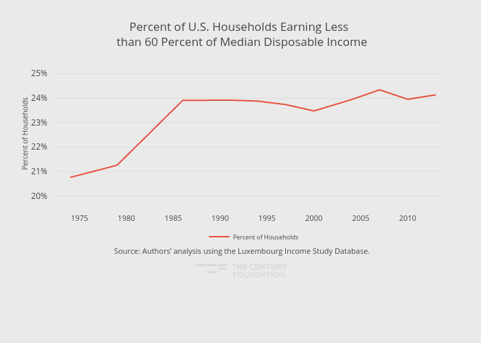 Percent of U.S. Households Earning Less  than 60 Percent of Median Disposable Income | line chart made by Thecenturyfoundation | plotly
