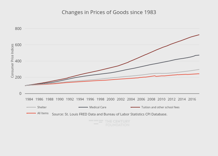 Changes in Prices of Goods since 1983 | line chart made by Thecenturyfoundation | plotly