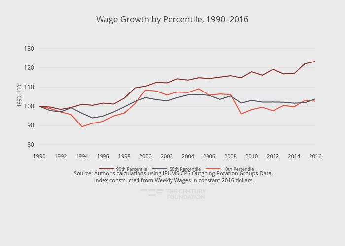 Wage Growth by Percentile, 1990–2016 | line chart made by Thecenturyfoundation | plotly