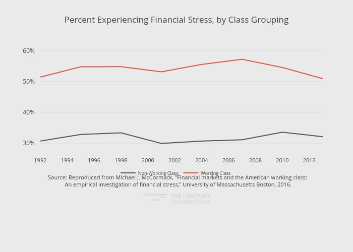 Percent Experiencing Financial Stress, by Class Grouping | line chart made by Thecenturyfoundation | plotly