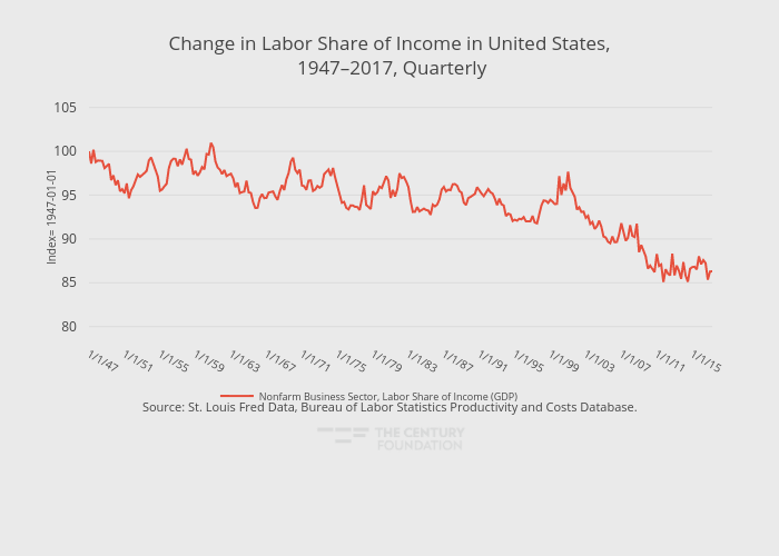 Change in Labor Share of Income in United States, 1947–2017, Quarterly | line chart made by Thecenturyfoundation | plotly