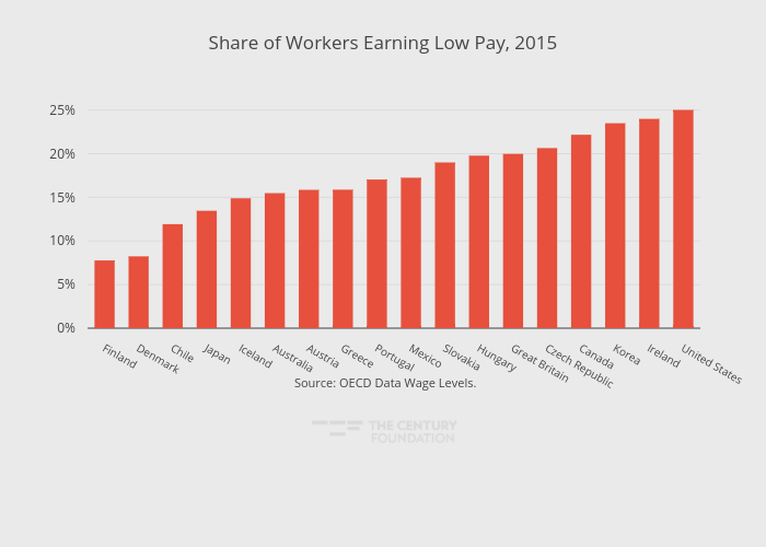 Share of Workers Earning Low Pay, 2015   bar chart made by Thecenturyfoundation   plotly