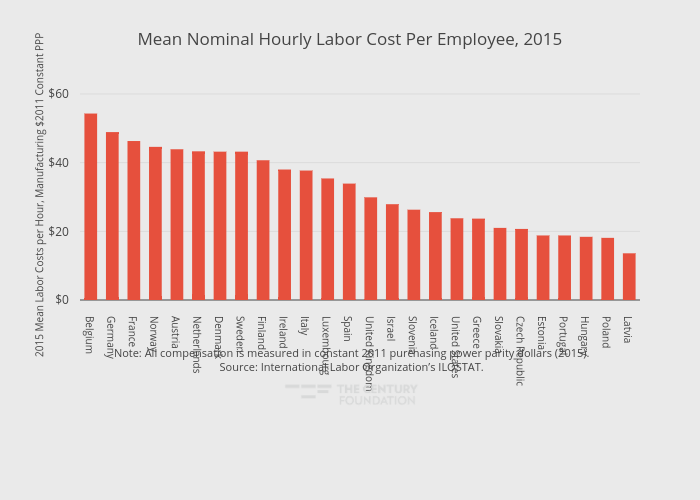 Mean Nominal Hourly Labor Cost Per Employee, 2015 | bar chart made by Thecenturyfoundation | plotly