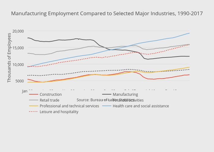 Manufacturing Employment Compared to Selected Major Industries, 1990-2017 | line chart made by Thecenturyfoundation | plotly