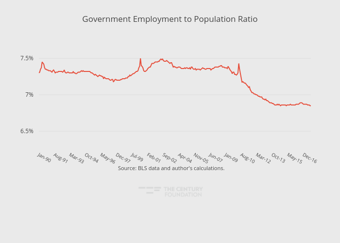 Government Employment to Population Ratio | line chart made by Thecenturyfoundation | plotly