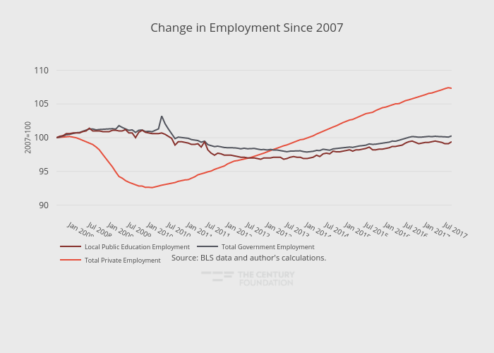 Change in Employment Since 2007 | line chart made by Thecenturyfoundation | plotly