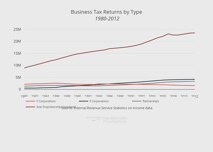 Business Tax Returns by Type 1980-2012 | line chart made by Thecenturyfoundation | plotly