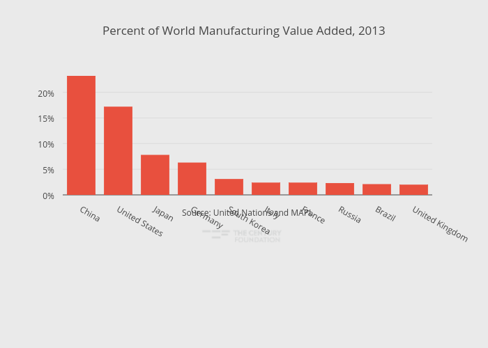 Percent of World Manufacturing Value Added, 2013 | bar chart made by Thecenturyfoundation | plotly