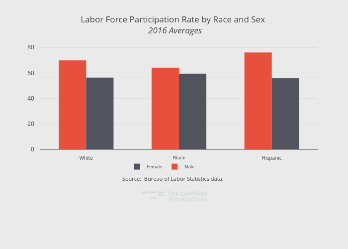 Labor Force Participation Rate by Race and Sex  2016 Averages | grouped bar chart made by Thecenturyfoundation | plotly