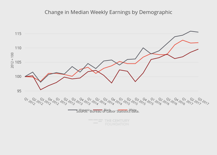Change in Median Weekly Earnings by Demographic | line chart made by Thecenturyfoundation | plotly