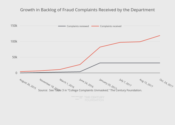 Growth in Backlog of Fraud Complaints Received by the Department   line chart made by Thecenturyfoundation   plotly
