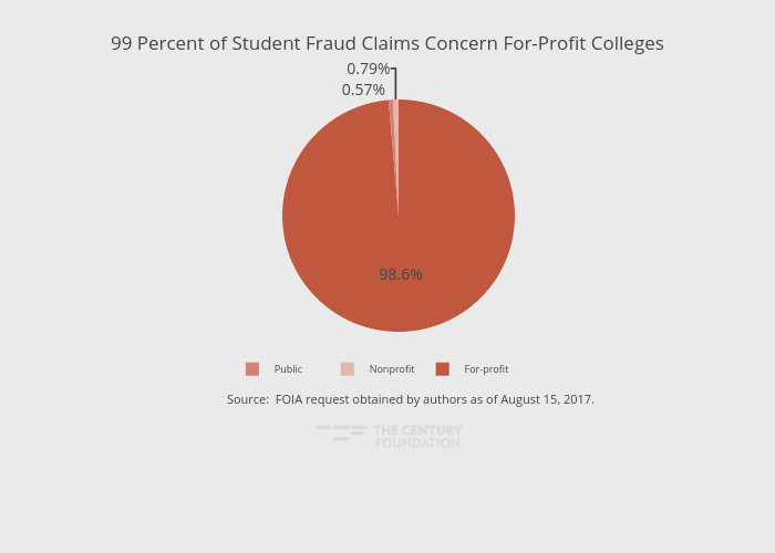 99 Percent of Student Fraud Claims Concern For-Profit Colleges | pie made by Thecenturyfoundation | plotly