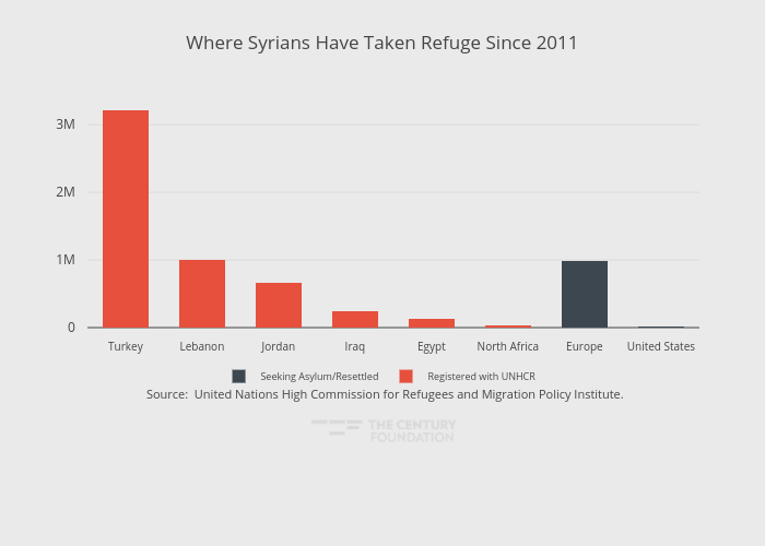 Where Syrians Have Taken Refuge Since 2011 | stacked bar chart made by Thecenturyfoundation | plotly