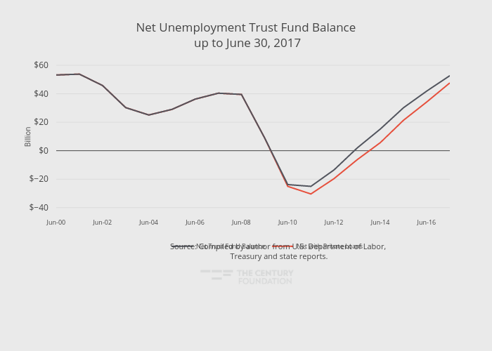 Net Unemployment Trust Fund Balance up to June 30, 2017 | line chart made by Thecenturyfoundation | plotly