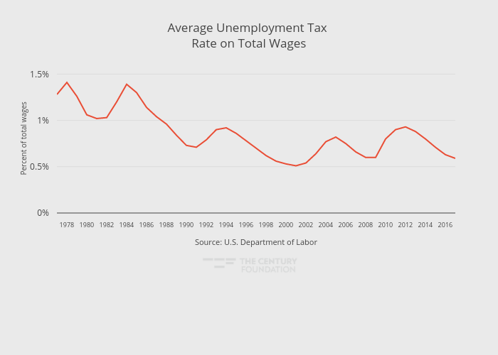 Average Unemployment Tax Rate on Total Wages | line chart made by Thecenturyfoundation | plotly