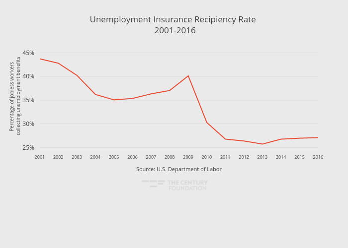 Unemployment Insurance Recipiency Rate  2001-2016 | line chart made by Thecenturyfoundation | plotly