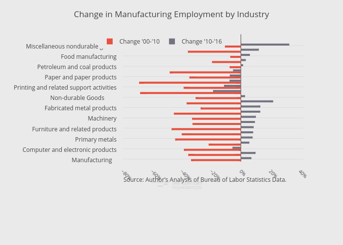 Change in Manufacturing Employment by Industry | bar chart made by Thecenturyfoundation | plotly