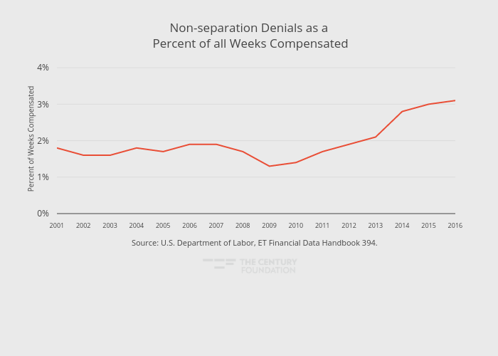 Non-separation Denials as a Percent of all Weeks Compensated | line chart made by Thecenturyfoundation | plotly