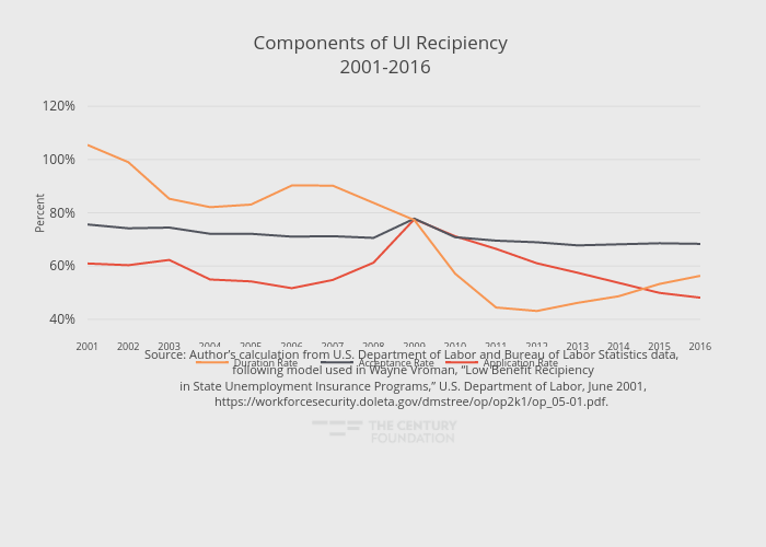 Components of UI Recipiency  2001-2016 | line chart made by Thecenturyfoundation | plotly