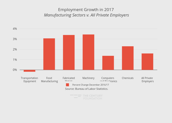 Employment Growth in 2017 Manufacturing Sectors v. All Private Employers | bar chart made by Thecenturyfoundation | plotly