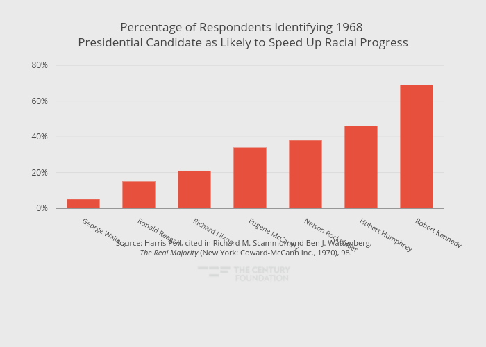 Percentage of Respondents Identifying 1968 Presidential Candidate as Likely to Speed Up Racial Progress   bar chart made by Thecenturyfoundation   plotly