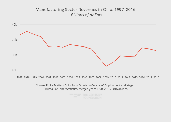 Manufacturing Sector Revenues in Ohio, 1997–2016  Billions of dollars | line chart made by Thecenturyfoundation | plotly