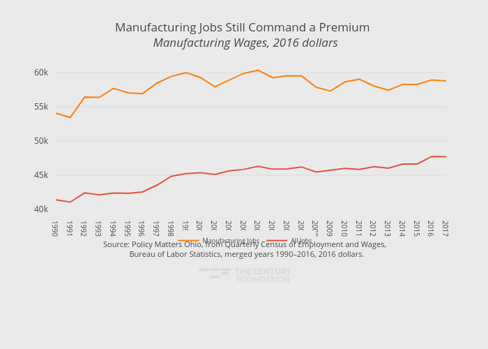 Manufacturing Jobs Still Command a Premium  Manufacturing Wages, 2016 dollars | line chart made by Thecenturyfoundation | plotly