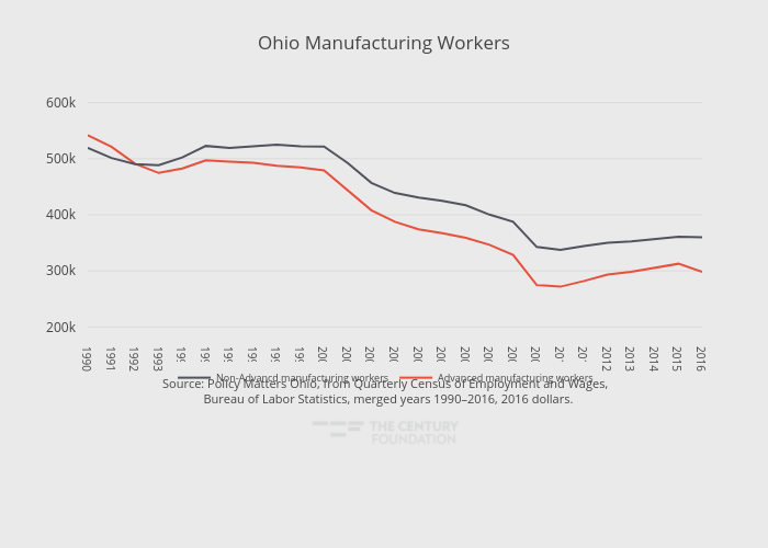 Ohio Manufacturing Workers | line chart made by Thecenturyfoundation | plotly