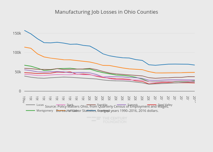 Manufacturing Job Losses in Ohio Counties | line chart made by Thecenturyfoundation | plotly
