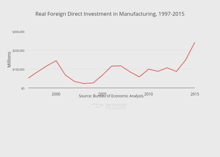 Real Foreign Direct Investment in Manufacturing, 1997-2015 | line chart made by Thecenturyfoundation | plotly