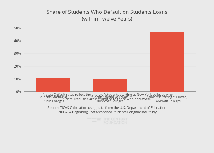 Share of Students Who Default on Students Loans(within Twelve Years)   bar chart made by Thecenturyfoundation   plotly