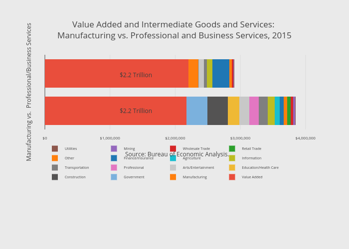 Value Added and Intermediate Goods and Services: <br />Manufacturing vs. Professional and Business Services, 2015 | stacked bar chart made by Thecenturyfoundation | plotly