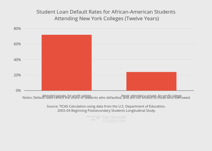Student Loan Default Rates for African-American Students Attending New York Colleges (Twelve Years) | bar chart made by Thecenturyfoundation | plotly