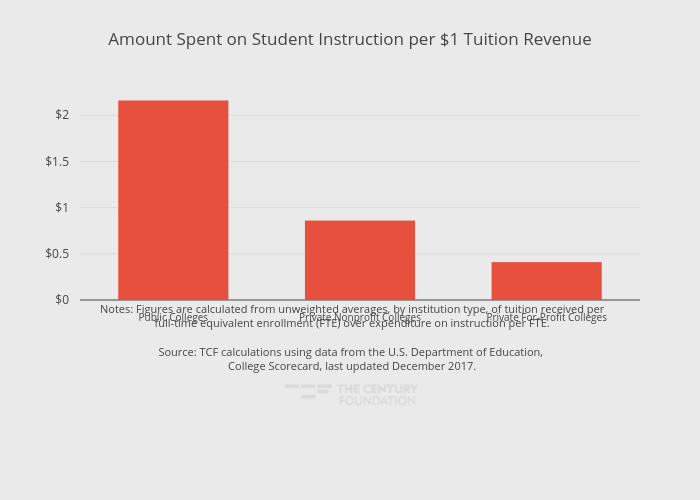 Amount Spent on Student Instruction per $1 Tuition Revenue | bar chart made by Thecenturyfoundation | plotly