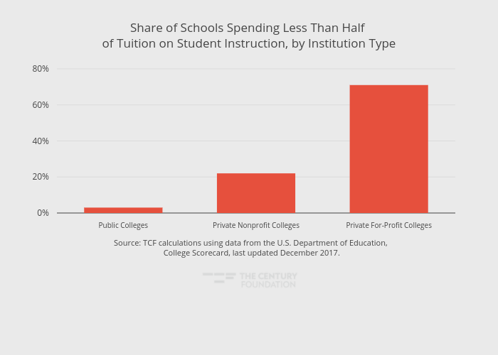 Share of Schools Spending Less Than Half of Tuition on Student Instruction, by Institution Type   bar chart made by Thecenturyfoundation   plotly