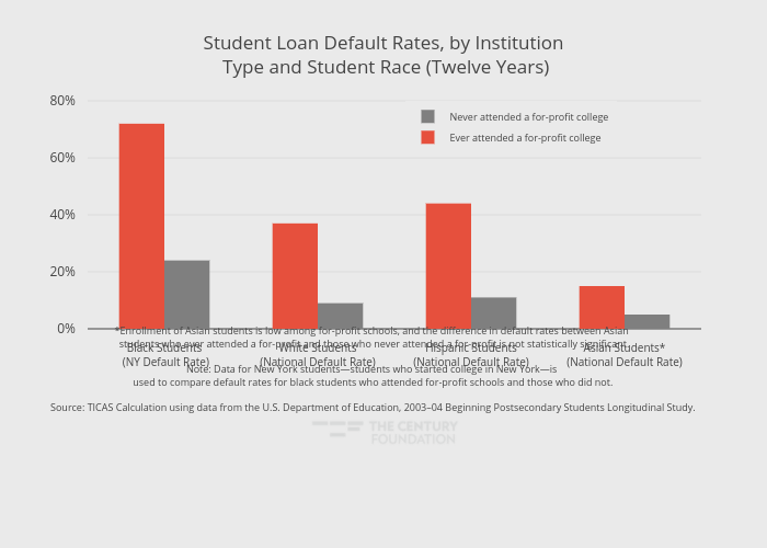 Student Loan Default Rates, by Institution Type and Student Race (Twelve Years) | grouped bar chart made by Thecenturyfoundation | plotly